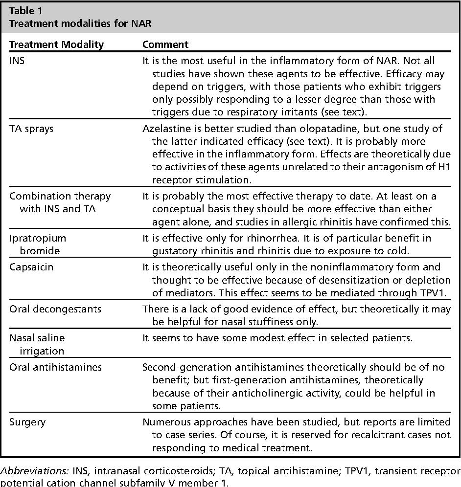 Vasomotor rhinitis: treatment of vasomotor rhinitis with modern methods