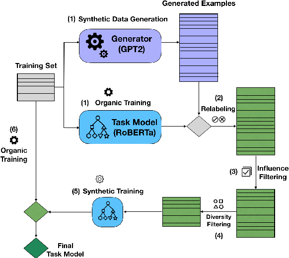 Figure 3 for G-DAUG: Generative Data Augmentation for Commonsense Reasoning