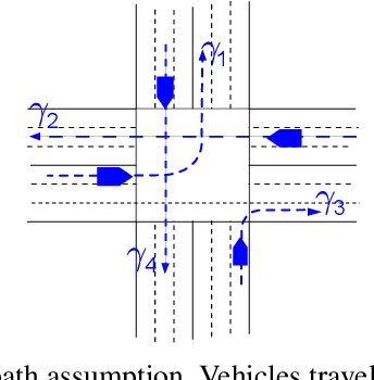 Figure 1 for Priority-based coordination of autonomous and legacy vehicles at intersection