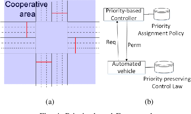 Figure 4 for Priority-based coordination of autonomous and legacy vehicles at intersection