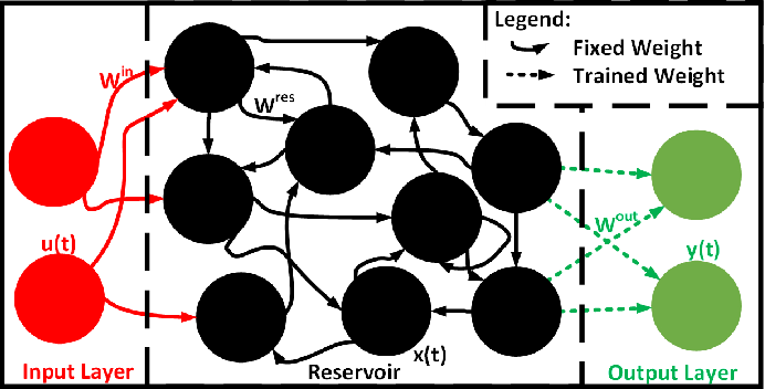 Figure 1 for Reservoir Computing with Planar Nanomagnet Arrays