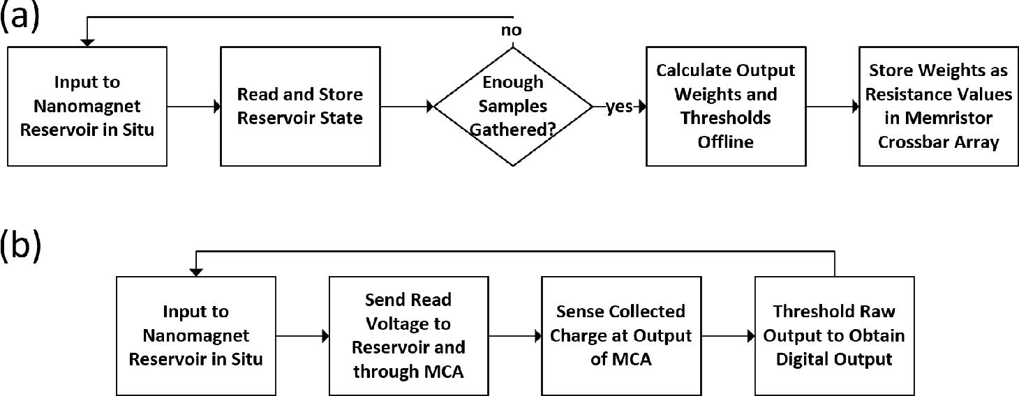 Figure 3 for Reservoir Computing with Planar Nanomagnet Arrays