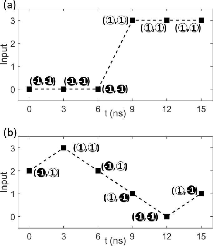 Figure 4 for Reservoir Computing with Planar Nanomagnet Arrays