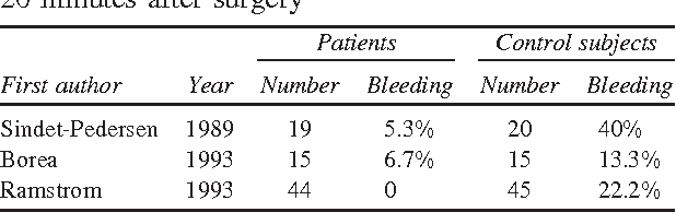 Table VII from Oral surgery in patients on anticoagulant