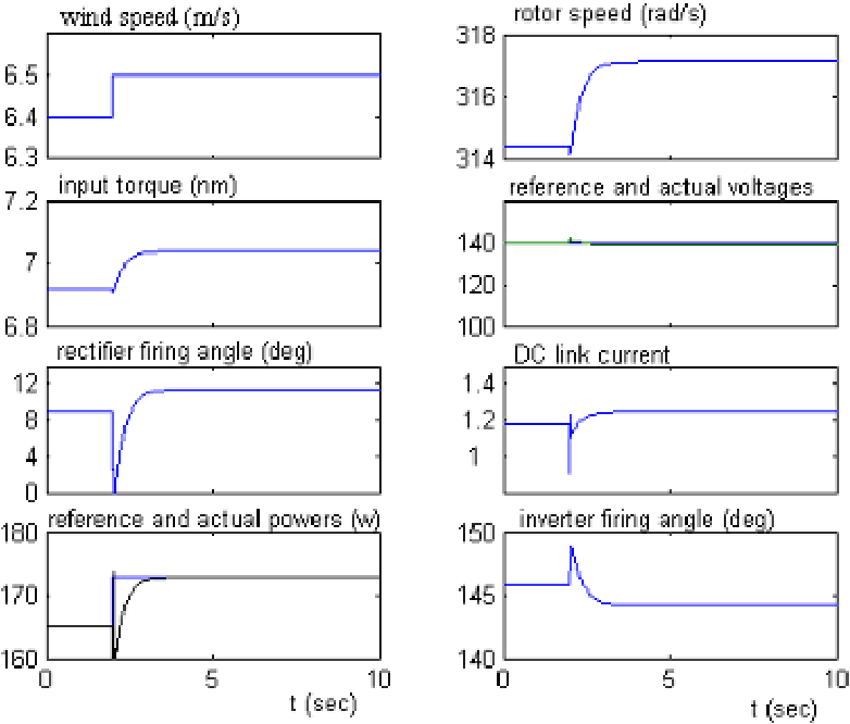Fig. 4: Dynamic responses of the wind energy conversion system with the proposed LQG controller