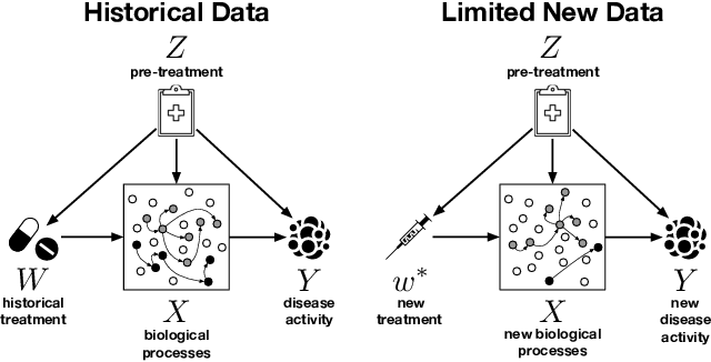 Figure 1 for Operationalizing Complex Causes: A Pragmatic View of Mediation