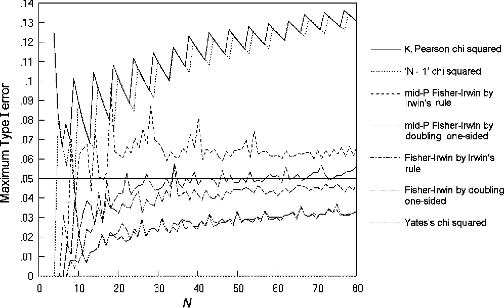Chi-squared and Fisher-Irwin tests of two-by-two tables with