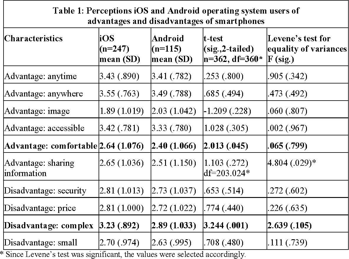 advantages of operating system