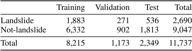 Figure 3 for Landslide Detection in Real-Time Social Media Image Streams