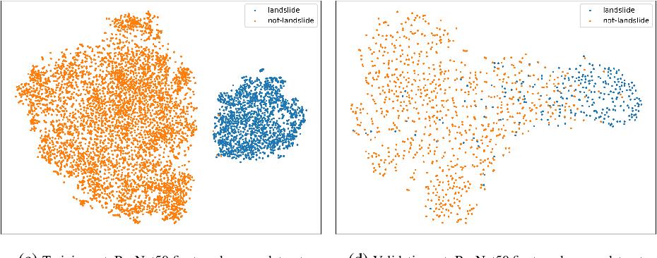 Figure 4 for Landslide Detection in Real-Time Social Media Image Streams