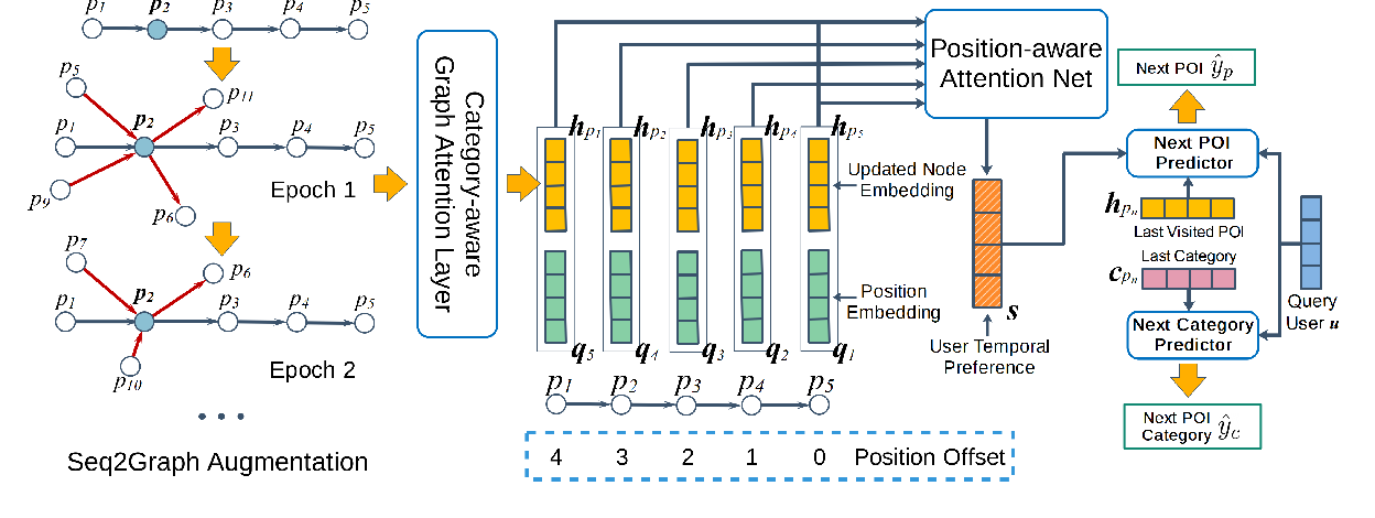 Figure 3 for Discovering Collaborative Signals for Next POI Recommendation with Iterative Seq2Graph Augmentation