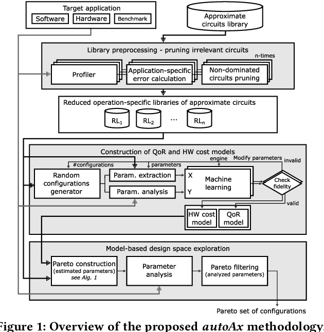 Figure 1 for autoAx: An Automatic Design Space Exploration and Circuit Building Methodology utilizing Libraries of Approximate Components