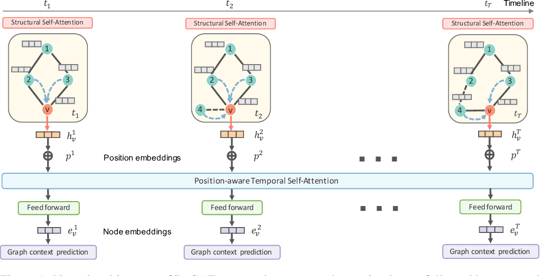 Figure 1 for Dynamic Graph Representation Learning via Self-Attention Networks