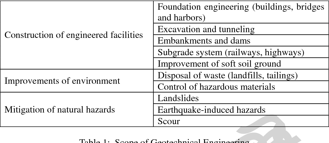 Perhaps geotechnical penetration standard test with you
