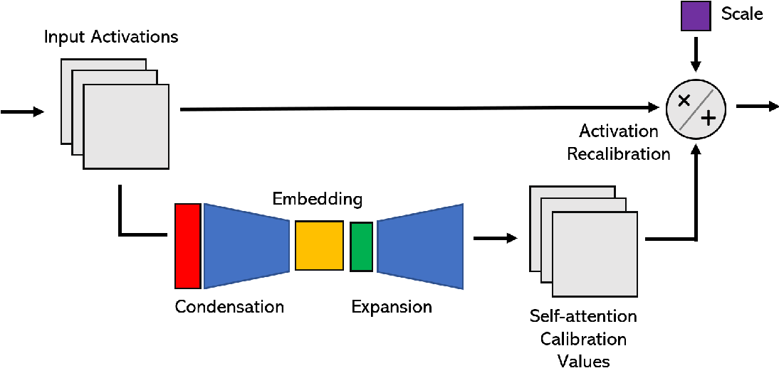 Figure 1 for TinySpeech: Attention Condensers for Deep Speech Recognition Neural Networks on Edge Devices