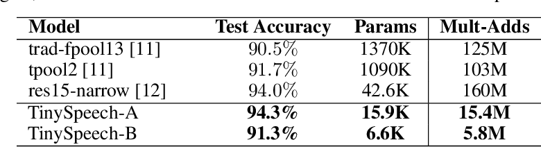Figure 2 for TinySpeech: Attention Condensers for Deep Speech Recognition Neural Networks on Edge Devices