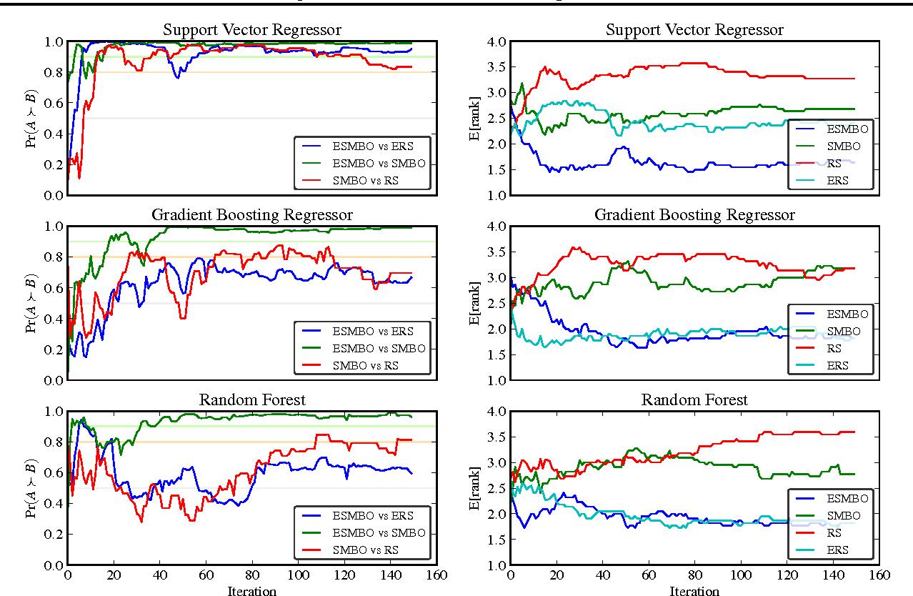 Figure 2 for Sequential Model-Based Ensemble Optimization