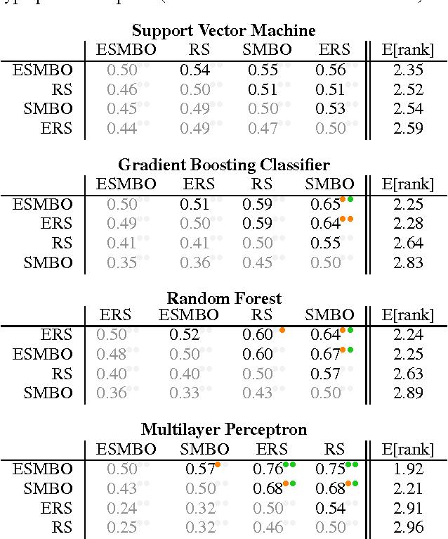Figure 3 for Sequential Model-Based Ensemble Optimization
