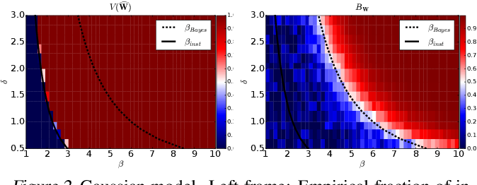 Figure 2 for An Instability in Variational Inference for Topic Models