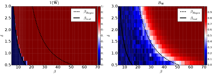 Figure 3 for An Instability in Variational Inference for Topic Models