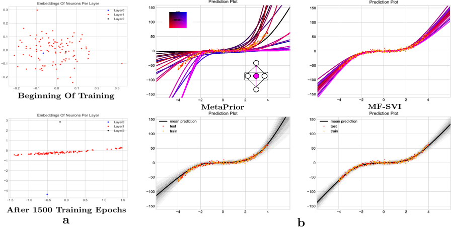 Figure 1 for Probabilistic Meta-Representations Of Neural Networks