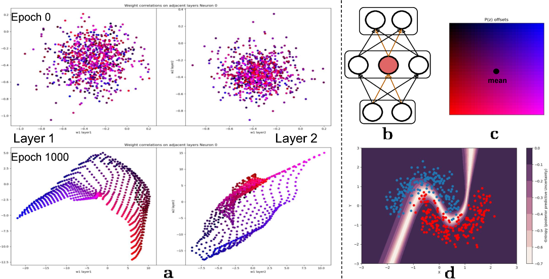 Figure 2 for Probabilistic Meta-Representations Of Neural Networks