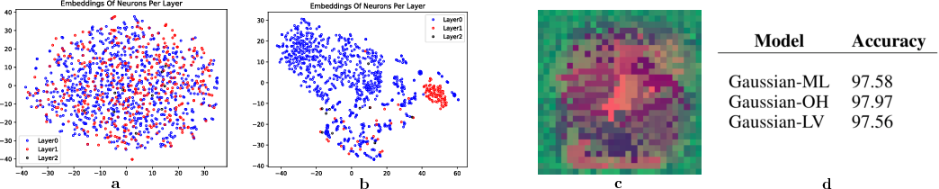 Figure 3 for Probabilistic Meta-Representations Of Neural Networks