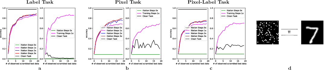 Figure 4 for Probabilistic Meta-Representations Of Neural Networks