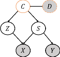 Figure 1 for Latent Causal Invariant Model