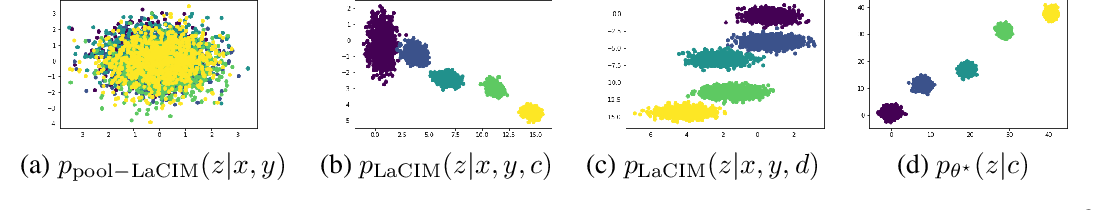 Figure 3 for Latent Causal Invariant Model