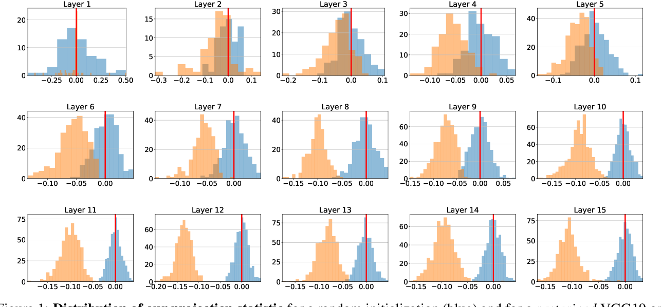 Figure 1 for Hyperplane Arrangements of Trained ConvNets Are Biased