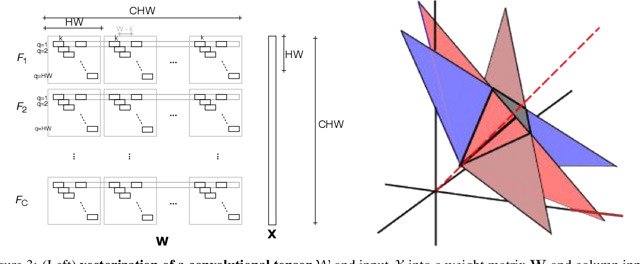 Figure 3 for Hyperplane Arrangements of Trained ConvNets Are Biased