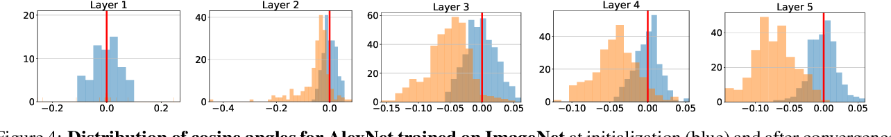Figure 4 for Hyperplane Arrangements of Trained ConvNets Are Biased