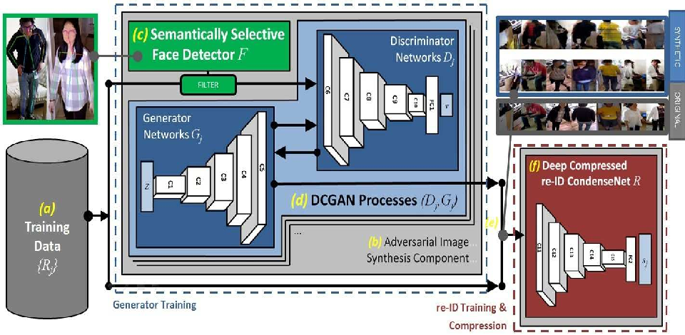 Figure 1 for Semantically Selective Augmentation for Deep Compact Person Re-Identification