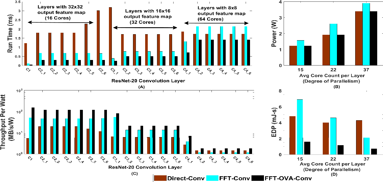 Accelerating Convolutional Neural Network With FFT on Embedded