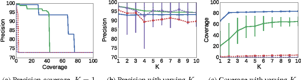 Figure 3 for Nothing Else Matters: Model-Agnostic Explanations By Identifying Prediction Invariance