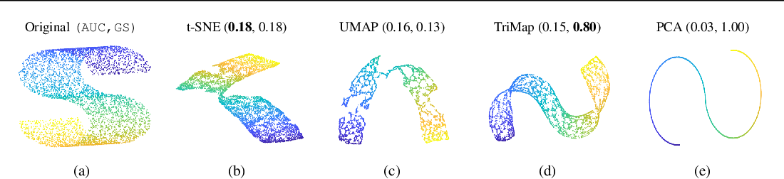 Figure 1 for TriMap: Large-scale Dimensionality Reduction Using Triplets