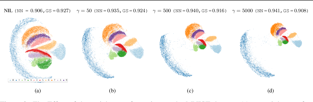 Figure 3 for TriMap: Large-scale Dimensionality Reduction Using Triplets