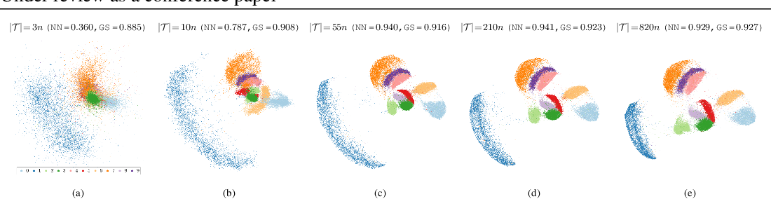 Figure 4 for TriMap: Large-scale Dimensionality Reduction Using Triplets