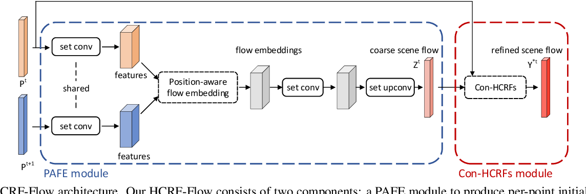Figure 3 for HCRF-Flow: Scene Flow from Point Clouds with Continuous High-order CRFs and Position-aware Flow Embedding