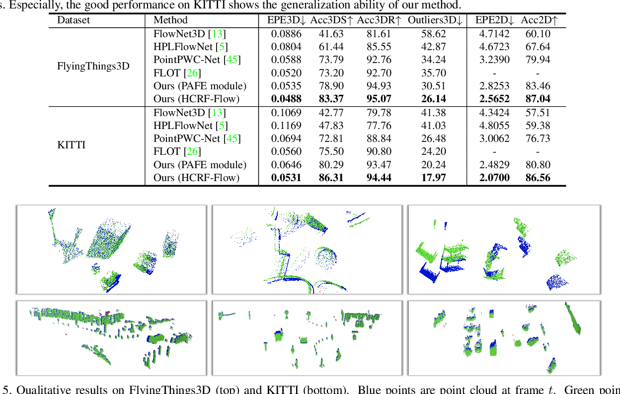 Figure 2 for HCRF-Flow: Scene Flow from Point Clouds with Continuous High-order CRFs and Position-aware Flow Embedding