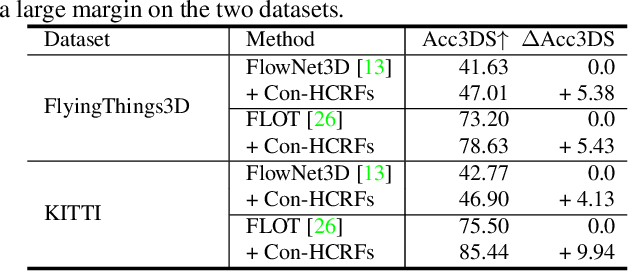 Figure 4 for HCRF-Flow: Scene Flow from Point Clouds with Continuous High-order CRFs and Position-aware Flow Embedding