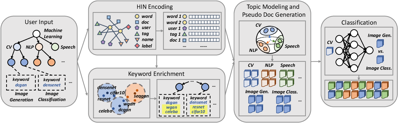 Figure 2 for HiGitClass: Keyword-Driven Hierarchical Classification of GitHub Repositories