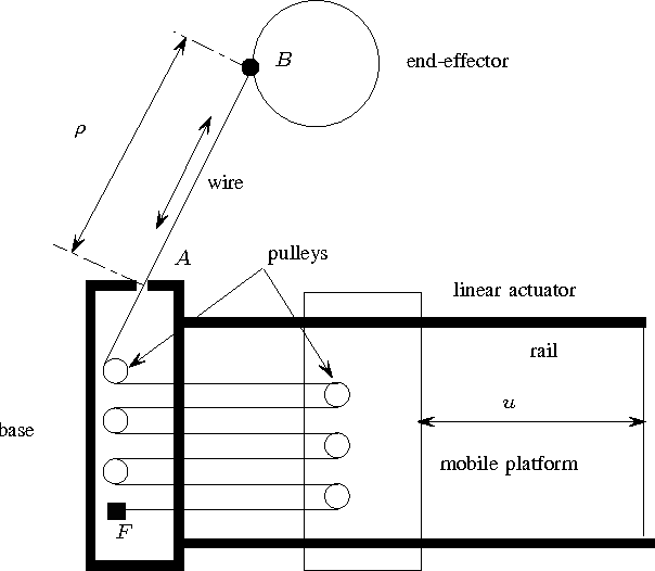 Kinematics of the wire-driven parallel robot MARIONET using linear ...