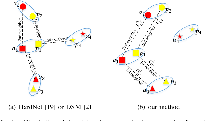 Figure 1 for TCDesc: Learning Topology Consistent Descriptors for Image Matching