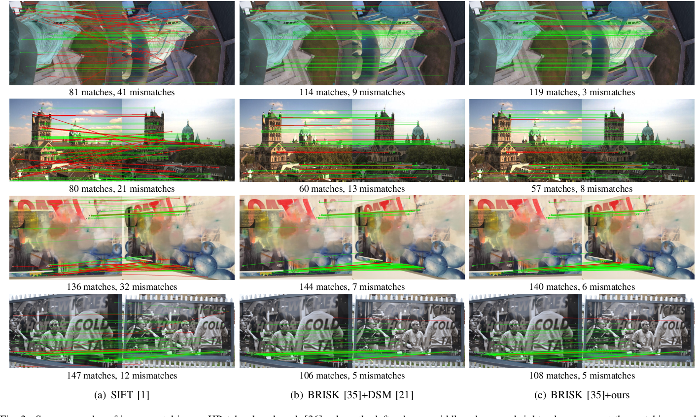 Figure 2 for TCDesc: Learning Topology Consistent Descriptors for Image Matching