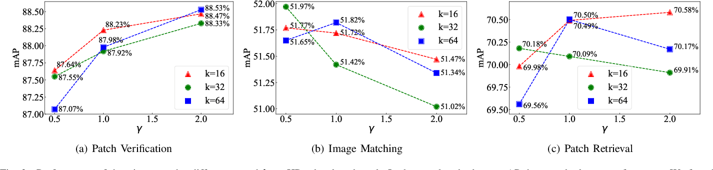 Figure 3 for TCDesc: Learning Topology Consistent Descriptors for Image Matching