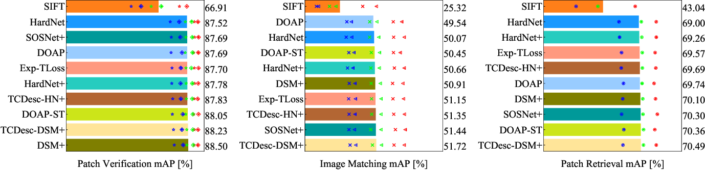 Figure 4 for TCDesc: Learning Topology Consistent Descriptors for Image Matching