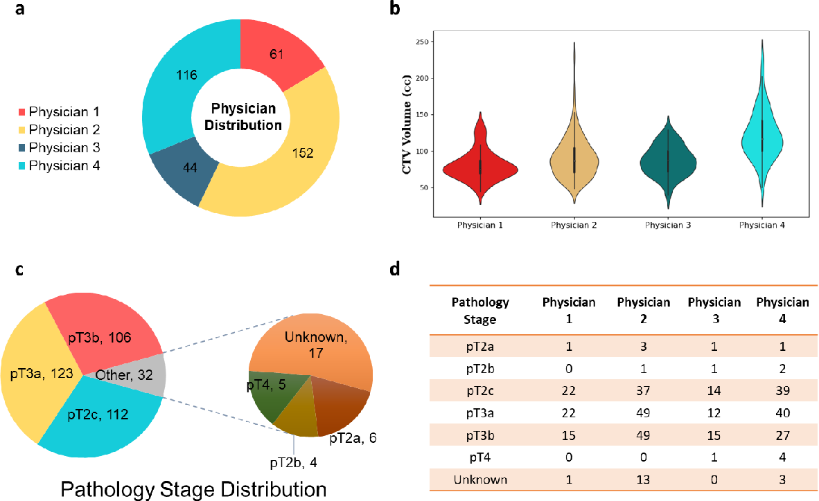 Figure 1 for PSA-Net: Deep Learning based Physician Style-Aware Segmentation Network for Post-Operative Prostate Cancer Clinical Target Volume
