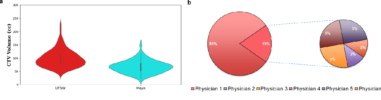 Figure 3 for PSA-Net: Deep Learning based Physician Style-Aware Segmentation Network for Post-Operative Prostate Cancer Clinical Target Volume